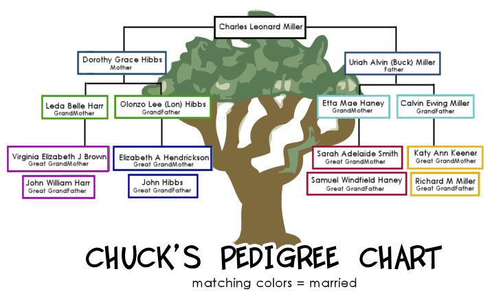 Chuck's Geneology